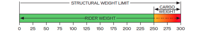 structural weight limit